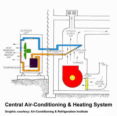 air_conditioning_system how your air conditioning system works aero ds how central air conditioning works diagram at mifinder.co